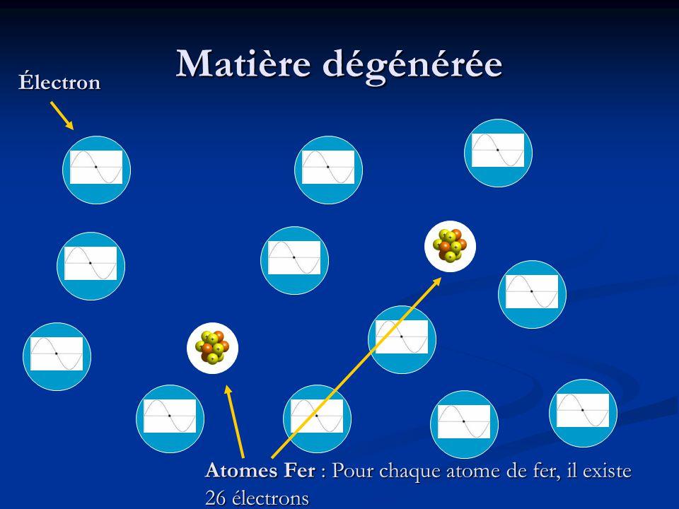 Matière dégénérée Atomes Fer : Pour chaque atome de fer, il existe 26 électrons Électron
