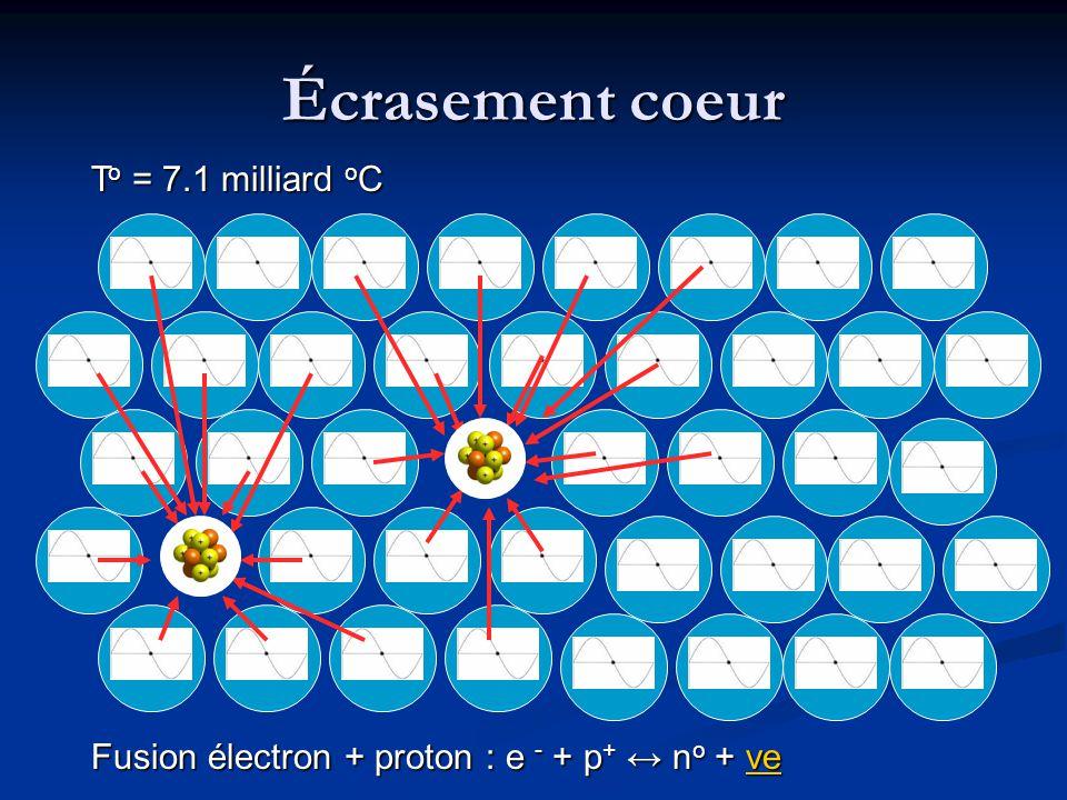 Fusion électron + proton : e - + p + ↔ n o + νe νe Écrasement coeur T o = 7.1 milliard o C