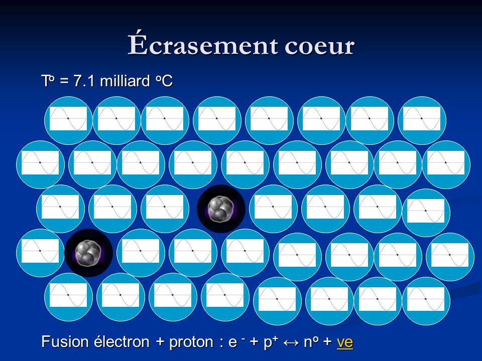 Écrasement coeur Fusion électron + proton : e - + p + ↔ n o + νe νe