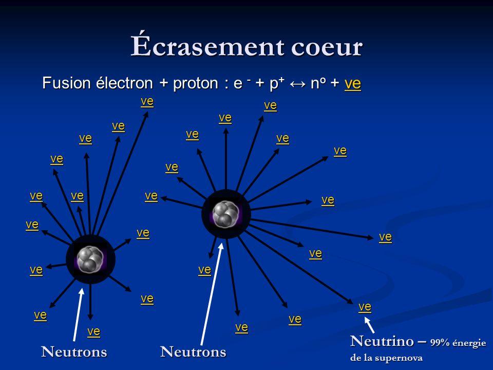 Écrasement coeur νe NeutronsNeutrons Neutrino – 99% énergie de la supernova Fusion électron + proton : e - + p + ↔ n o + νe νe