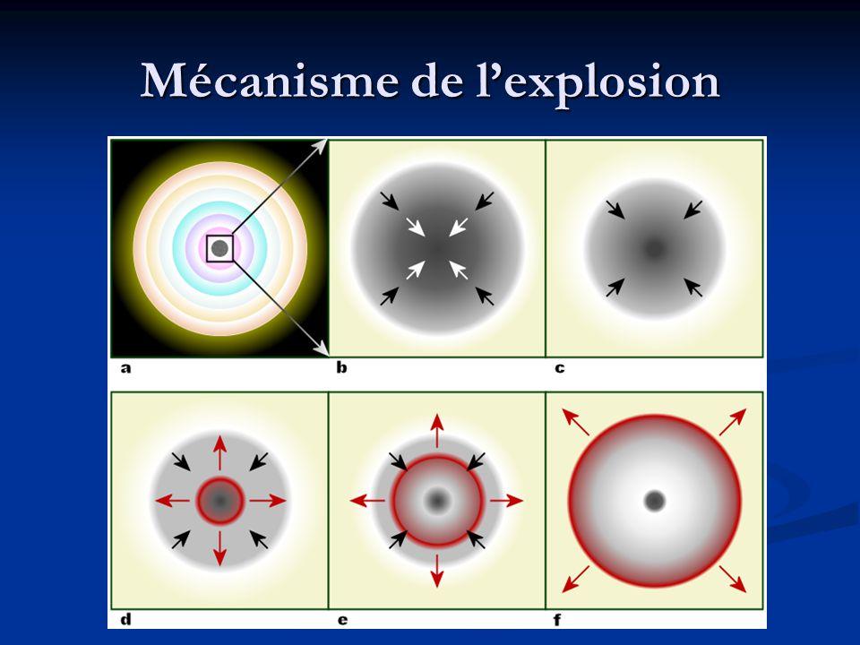 Mécanisme de l'explosion