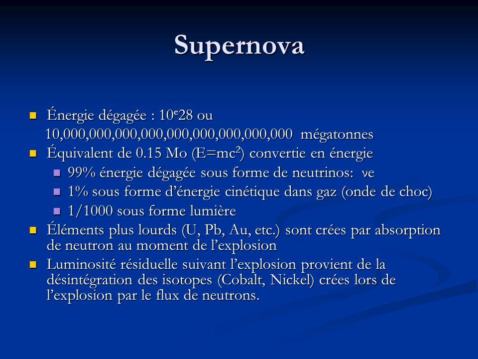 Supernova Énergie dégagée : 10 e 28 ou Énergie dégagée : 10 e 28 ou 10,000,000,000,000,000,000,000,000,000 mégatonnes 10,000,000,000,000,000,000,000,0
