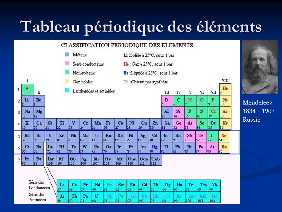 Tableau périodique des éléments Mendeleev 1834 - 1907 Russie