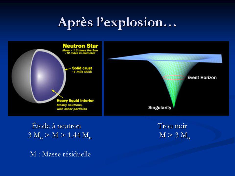 Après l'explosion… Étoile à neutron Trou noir Étoile à neutron Trou noir 3 M o > M > 1.44 M o M > 3 M o 3 M o > M > 1.44 M o M > 3 M o M : Masse résid