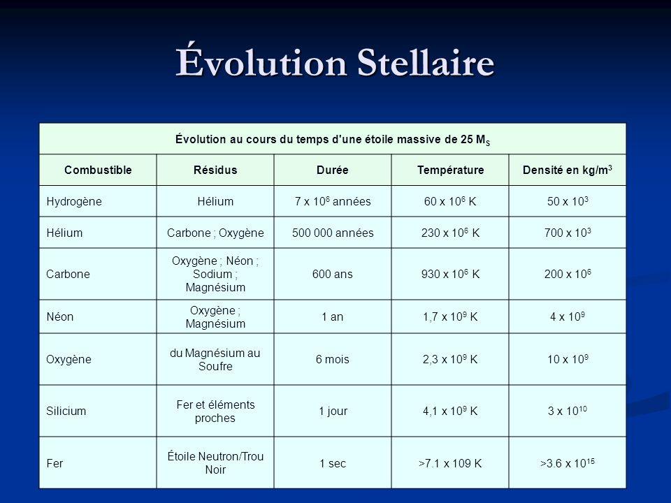 Évolution Stellaire Évolution au cours du temps d'une étoile massive de 25 M S CombustibleRésidusDuréeTempératureDensité en kg/m 3 HydrogèneHélium7 x