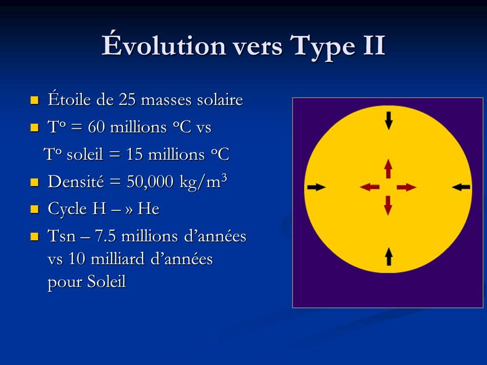 Évolution vers Type II Étoile de 25 masses solaire Étoile de 25 masses solaire T o = 60 millions o C vs T o = 60 millions o C vs T o soleil = 15 milli