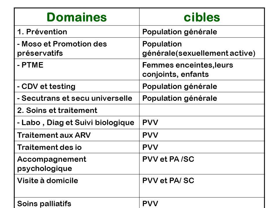 Domainescibles 1. PréventionPopulation générale - Moso et Promotion des préservatifs Population générale(sexuellement active) - PTMEFemmes enceintes,l