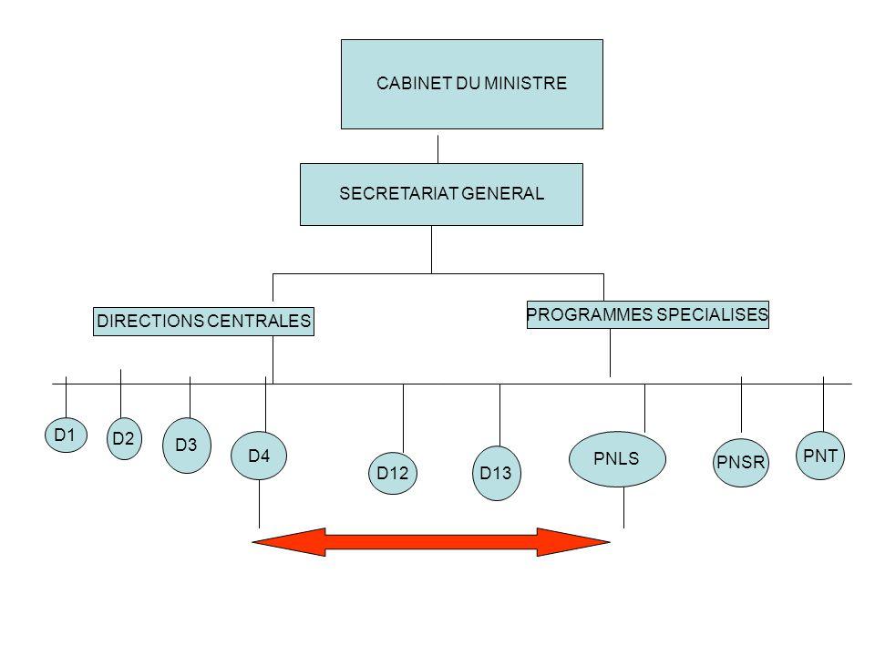 NIVEAU INTERMEDIAIRE CABINET DU MIP BUREAUX PROV COORDINATIONS PROV B1 B2 B3 B4 B12 B13 BPC PNLS BPC PNSR