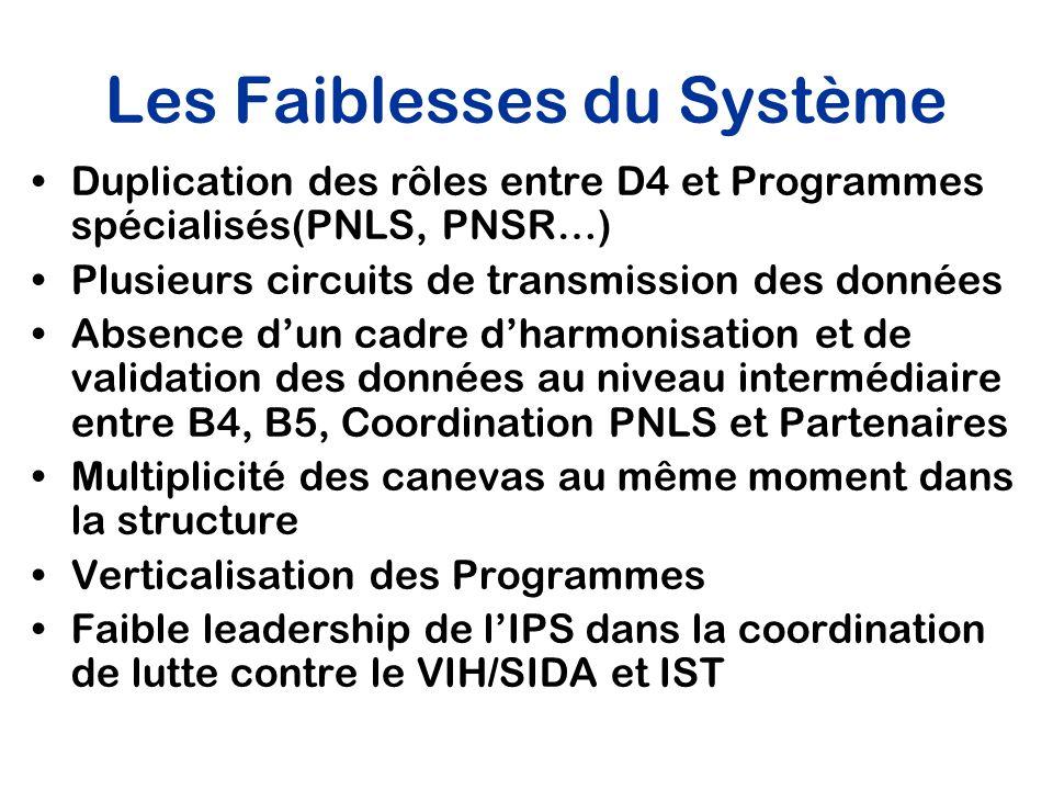 Les Faiblesses du Système Duplication des rôles entre D4 et Programmes spécialisés(PNLS, PNSR…) Plusieurs circuits de transmission des données Absence