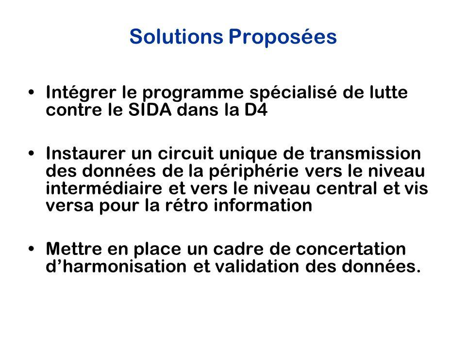 Solutions Proposées Intégrer le programme spécialisé de lutte contre le SIDA dans la D4 Instaurer un circuit unique de transmission des données de la périphérie vers le niveau intermédiaire et vers le niveau central et vis versa pour la rétro information Mettre en place un cadre de concertation d'harmonisation et validation des données.
