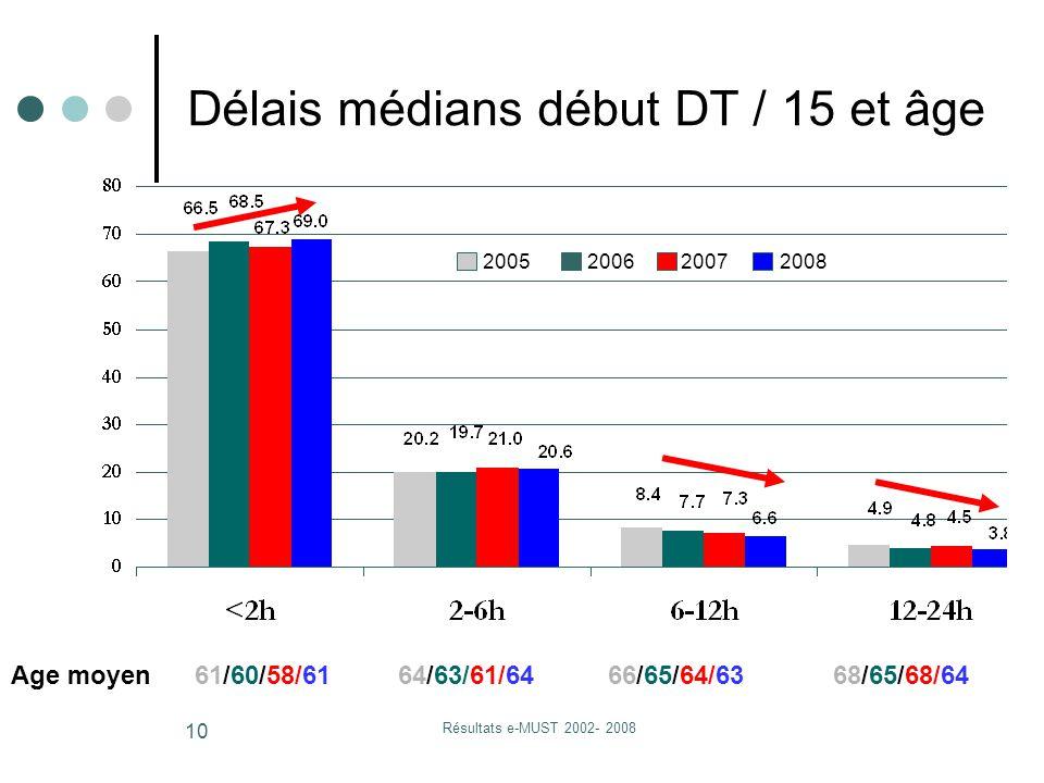 Résultats e-MUST 2002- 2008 10 Age moyen 61/60/58/61 64/63/61/64 66/65/64/63 68/65/68/64 2005 2006 20072008 Délais médians début DT / 15 et âge