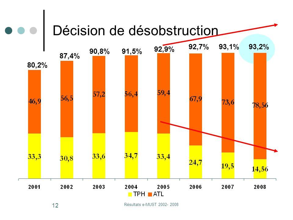 Résultats e-MUST 2002- 2008 12 80,2% 87,4% 90,8%91,5% 92,9% 92,7%93,1% Décision de désobstruction 93,2%