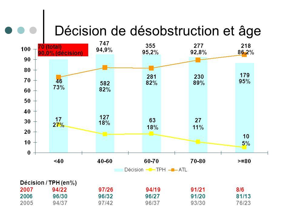 Résultats e-MUST 2002- 2008 13 70 (total) 90,0% (décision) 747 94,9% 355 95,2% 277 92,8% 179 95% 46 73% 127 18% 63 18% 27 11% 10 5% 582 82% 281 82% 230 89% 218 86,2% Décision / TPH (en%) 2007 94/22 97/26 94/19 91/21 8/6 2006 96/30 96/32 96/27 91/20 81/13 2005 94/37 97/42 96/37 93/30 76/23 17 27% Décision de désobstruction et âge