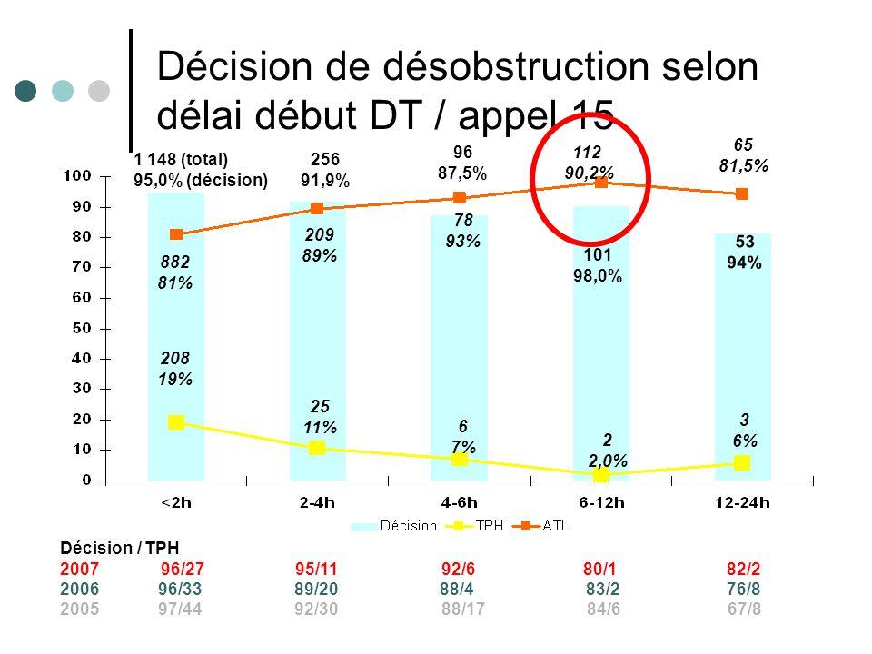 Résultats e-MUST 2002- 2008 14 1 148 (total) 95,0% (décision) 256 91,9% 96 87,5% 101 98,0% 65 81,5% 882 81% 208 19% 25 11% 6 7% 2 2,0% 3 6% 209 89% 78 93% 112 90,2% 53 94% Décision de désobstruction selon délai début DT / appel 15 Décision / TPH 2007 96/27 95/11 92/680/1 82/2 2006 96/33 89/20 88/4 83/2 76/8 2005 97/44 92/30 88/17 84/6 67/8