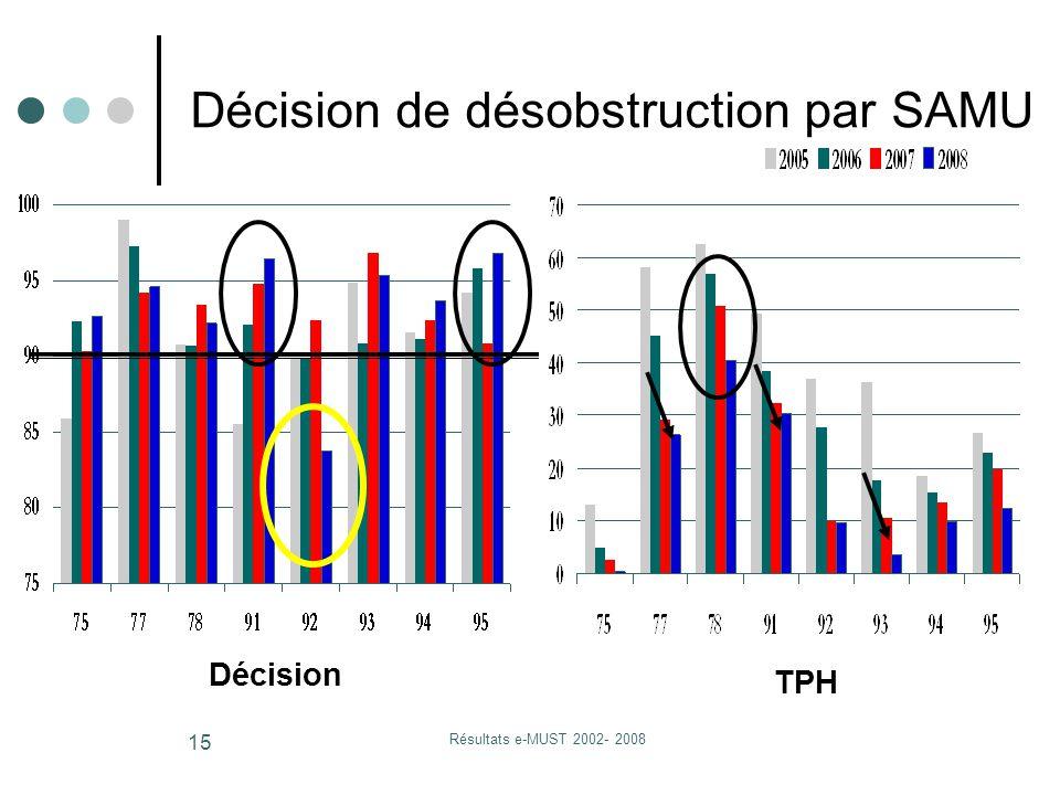 Résultats e-MUST 2002- 2008 15 Décision TPH Décision de désobstruction par SAMU