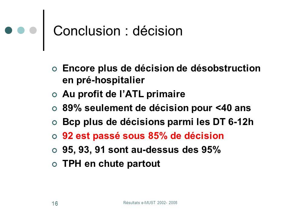 Résultats e-MUST 2002- 2008 16 Conclusion : décision Encore plus de décision de désobstruction en pré-hospitalier Au profit de l'ATL primaire 89% seulement de décision pour <40 ans Bcp plus de décisions parmi les DT 6-12h 92 est passé sous 85% de décision 95, 93, 91 sont au-dessus des 95% TPH en chute partout