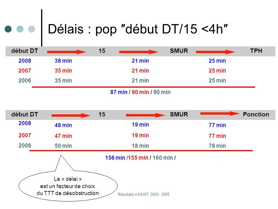 Résultats e-MUST 2002- 2008 17 début DT15SMURTPH 200838 min21 min25 min 200735 min21 min25 min 200635 min21 min25 min 87 min / 90 min / 90 min début DT15SMURPonction 2008 48 min 19 min 77 min 2007 47 min 19 min 77 min 2006 50 min18 min78 min 156 min /155 min / 160 min / Délais : pop ″début DT/15 <4h″ Le « délai » est un facteur de choix du TTT de désobstruction