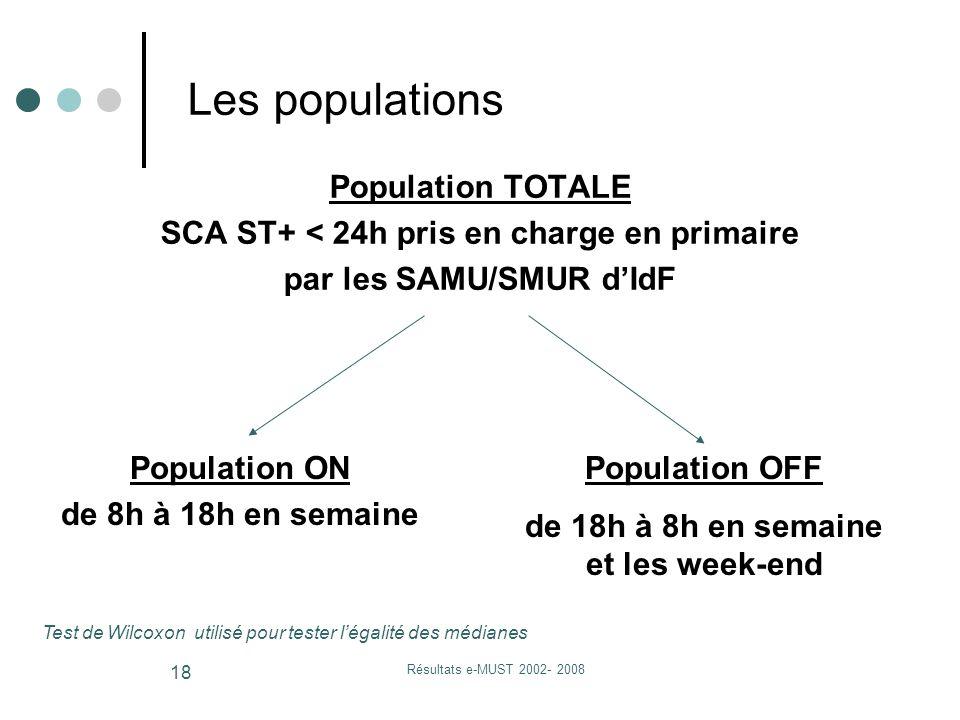 Résultats e-MUST 2002- 2008 18 Population TOTALE SCA ST+ < 24h pris en charge en primaire par les SAMU/SMUR d'IdF Les populations Population OFF de 18h à 8h en semaine et les week-end Population ON de 8h à 18h en semaine Test de Wilcoxon utilisé pour tester l'égalité des médianes