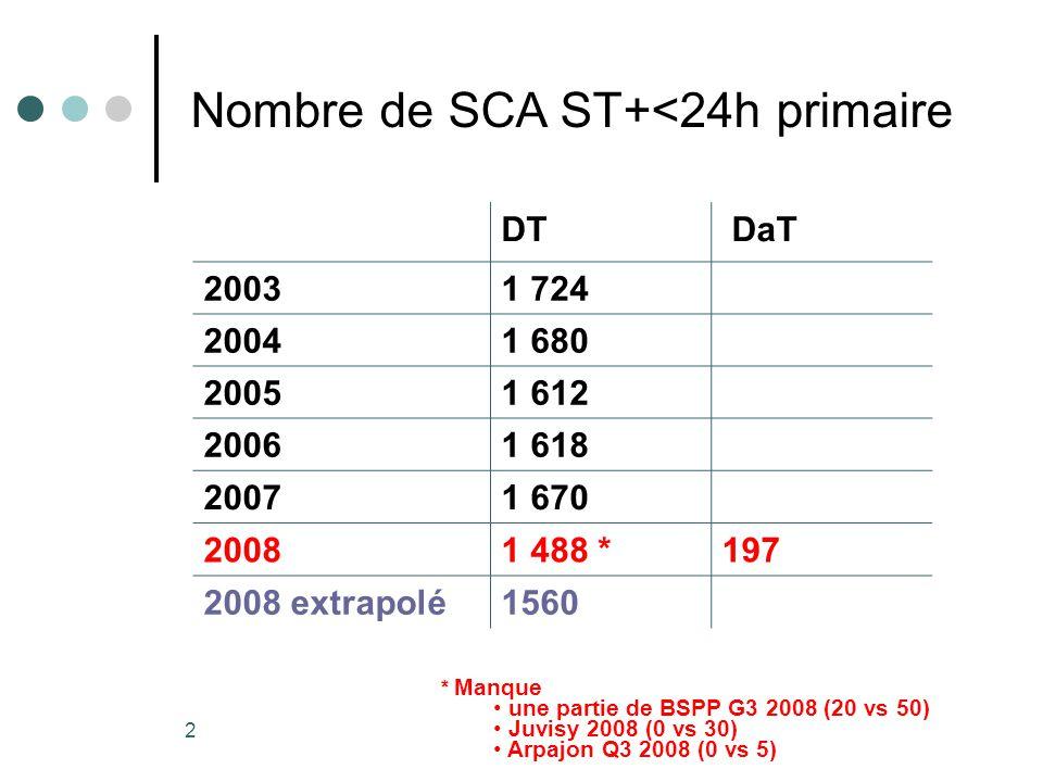 Résultats e-MUST 2002- 2008 2 Nombre de SCA ST+<24h primaire DT DaT 20031 724 20041 680 20051 612 20061 618 20071 670 20081 488 *197 2008 extrapolé1560 * Manque une partie de BSPP G3 2008 (20 vs 50) Juvisy 2008 (0 vs 30) Arpajon Q3 2008 (0 vs 5)
