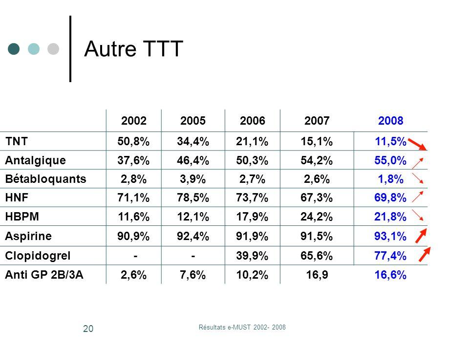 Résultats e-MUST 2002- 2008 20 20022005200620072008 TNT50,8%34,4%21,1%15,1%11,5% Antalgique37,6%46,4%50,3%54,2%55,0% Bétabloquants2,8%3,9%2,7%2,6%1,8% HNF71,1%78,5%73,7%67,3%69,8% HBPM11,6%12,1%17,9%24,2%21,8% Aspirine90,9%92,4%91,9%91,5%93,1% Clopidogrel --39,9%65,6%77,4% Anti GP 2B/3A2,6%7,6%10,2%16,916,6% Autre TTT