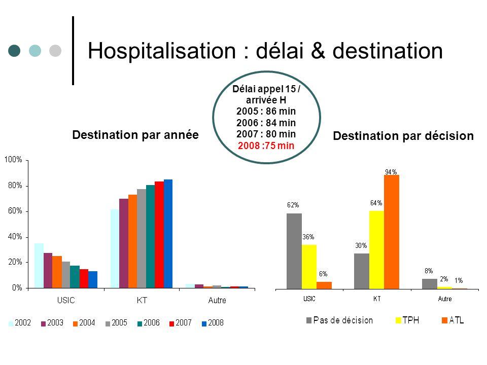 Résultats e-MUST 2002- 2008 21 Hospitalisation : délai & destination Délai appel 15 / arrivée H 2005 : 86 min 2006 : 84 min 2007 : 80 min 2008 :75 min Destination par décision Destination par année