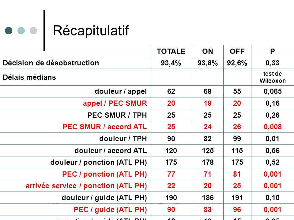 Résultats e-MUST 2002- 2008 23 TOTALEONOFFP Décision de désobstruction93,4%93,8%92,6%0,33 Délais médians test de Wilcoxon douleur / appel6268550,065 appel / PEC SMUR2019200,16 PEC SMUR / TPH25 0,26 PEC SMUR / accord ATL2524260,008 douleur / TPH9082990,01 douleur / accord ATL1201251150,56 douleur / ponction (ATL PH)1751781750,52 PEC / ponction (ATL PH)7771810,001 arrivée service / ponction (ATL PH)2220250,001 douleur / guide (ATL PH)1901861910,10 PEC / guide (ATL PH)9083960,001 ponction / guide (ATL PH)13 150,05 Récapitulatif