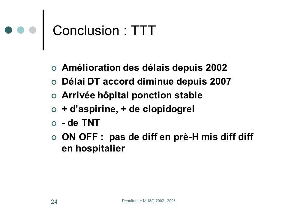 Résultats e-MUST 2002- 2008 24 Conclusion : TTT Amélioration des délais depuis 2002 Délai DT accord diminue depuis 2007 Arrivée hôpital ponction stable + d'aspirine, + de clopidogrel - de TNT ON OFF : pas de diff en prè-H mis diff diff en hospitalier