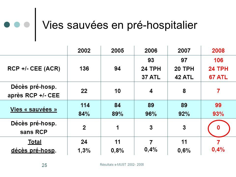 Résultats e-MUST 2002- 2008 25 20022005200620072008 RCP +/- CEE (ACR)13694 93 24 TPH 37 ATL 97 20 TPH 42 ATL 106 24 TPH 67 ATL Décès pré-hosp.