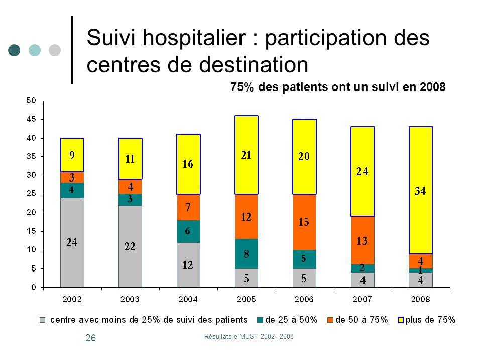 Résultats e-MUST 2002- 2008 26 Suivi hospitalier : participation des centres de destination 75% des patients ont un suivi en 2008