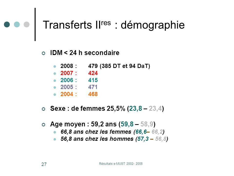 Résultats e-MUST 2002- 2008 27 IDM < 24 h secondaire 2008 : 479 (385 DT et 94 DaT) 2007 : 424 2006 : 415 2005 : 471 2004 : 468 Sexe : de femmes 25,5% (23,8 – 23,4) Age moyen : 59,2 ans (59,8 – 58,9) 66,8 ans chez les femmes (66,6– 66,2) 56,8 ans chez les hommes (57,3 – 56,8) Transferts II res : démographie