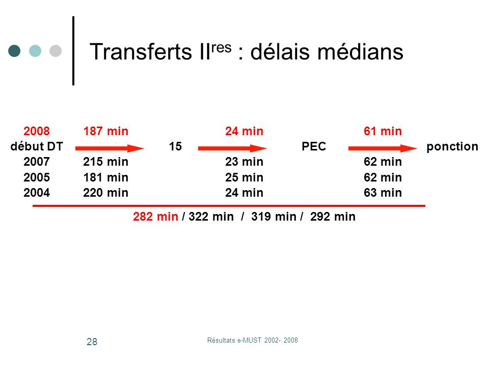 Résultats e-MUST 2002- 2008 28 2008187 min24 min61 min début DT15PECponction 2007215 min23 min62 min 2005181 min25 min62 min 2004220 min24 min63 min 282 min / 322 min / 319 min / 292 min Transferts II res : délais médians