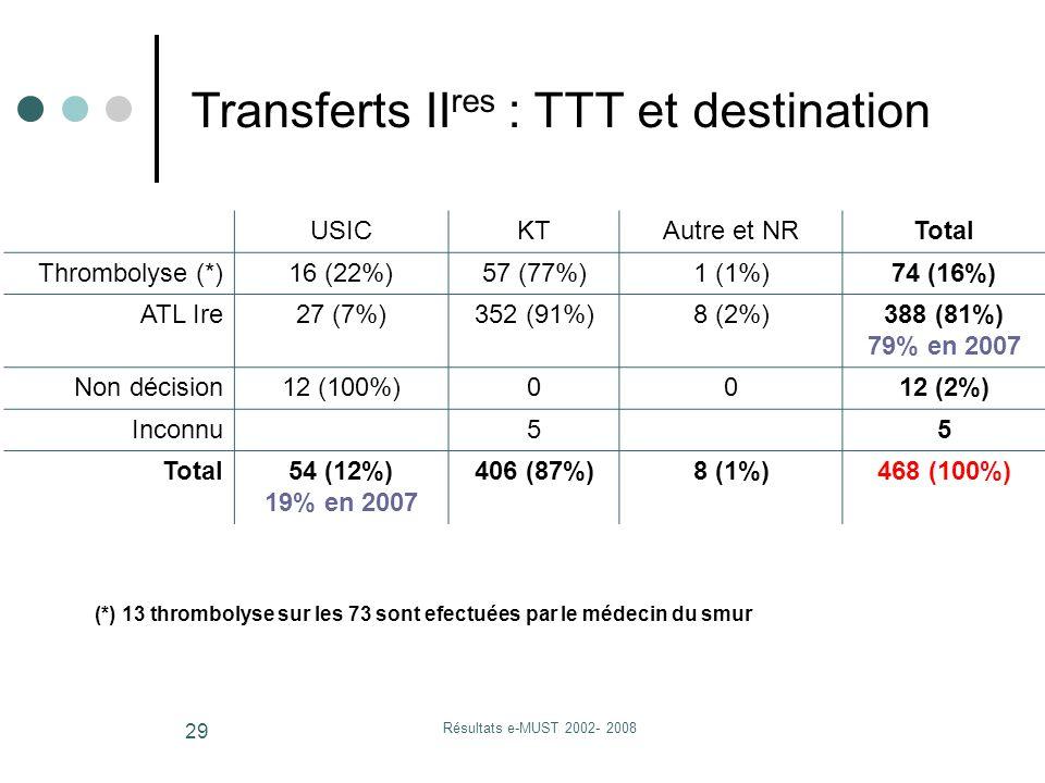 Résultats e-MUST 2002- 2008 29 USICKTAutre et NRTotal Thrombolyse (*)16 (22%)57 (77%)1 (1%)74 (16%) ATL Ire27 (7%)352 (91%)8 (2%)388 (81%) 79% en 2007 Non décision12 (100%)0012 (2%) Inconnu55 Total54 (12%) 19% en 2007 406 (87%)8 (1%)468 (100%) Transferts II res : TTT et destination (*) 13 thrombolyse sur les 73 sont efectuées par le médecin du smur