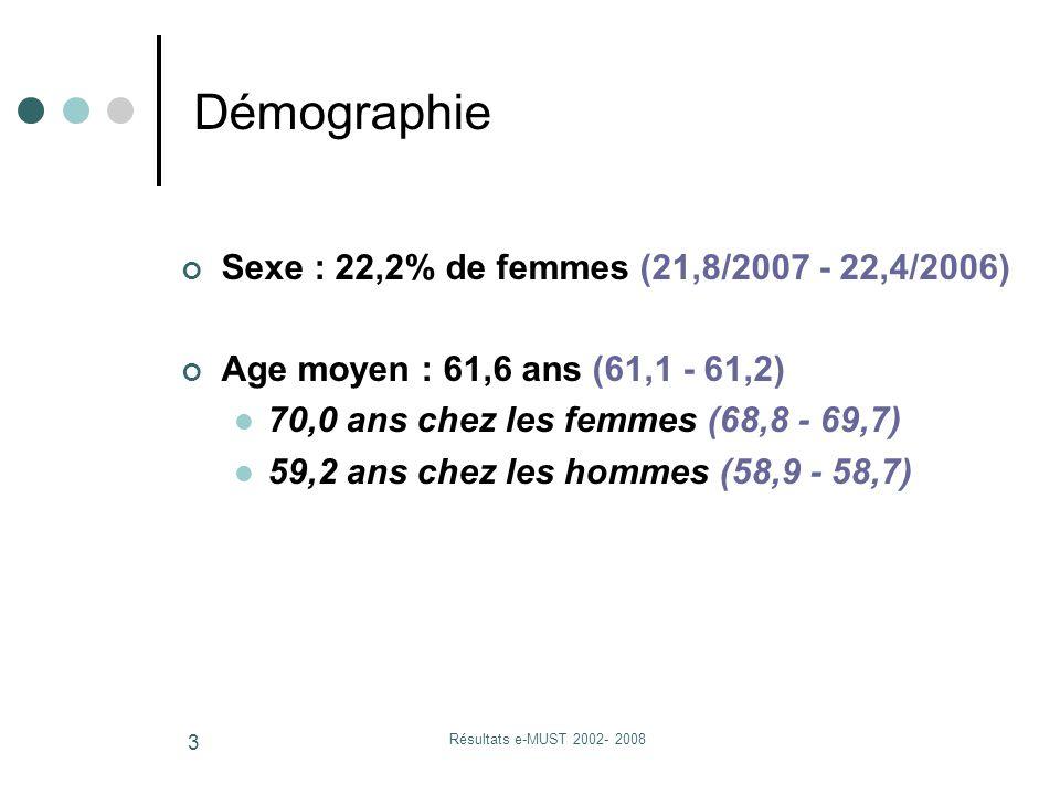 Résultats e-MUST 2002- 2008 3 Sexe : 22,2% de femmes (21,8/2007 - 22,4/2006) Age moyen : 61,6 ans (61,1 - 61,2) 70,0 ans chez les femmes (68,8 - 69,7) 59,2 ans chez les hommes (58,9 - 58,7) Démographie