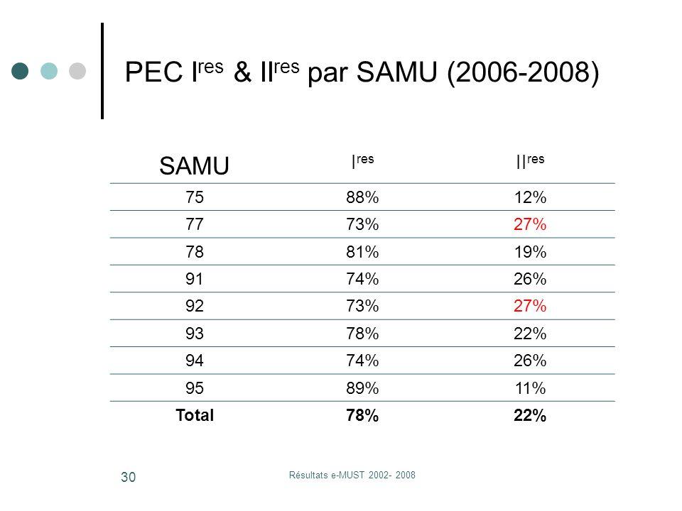 Résultats e-MUST 2002- 2008 30 PEC I res & II res par SAMU (2006-2008) SAMU I res II res 7588%12% 7773%27% 7881%19% 9174%26% 9273%27% 9378%22% 9474%26% 9589%11% Total78%22%