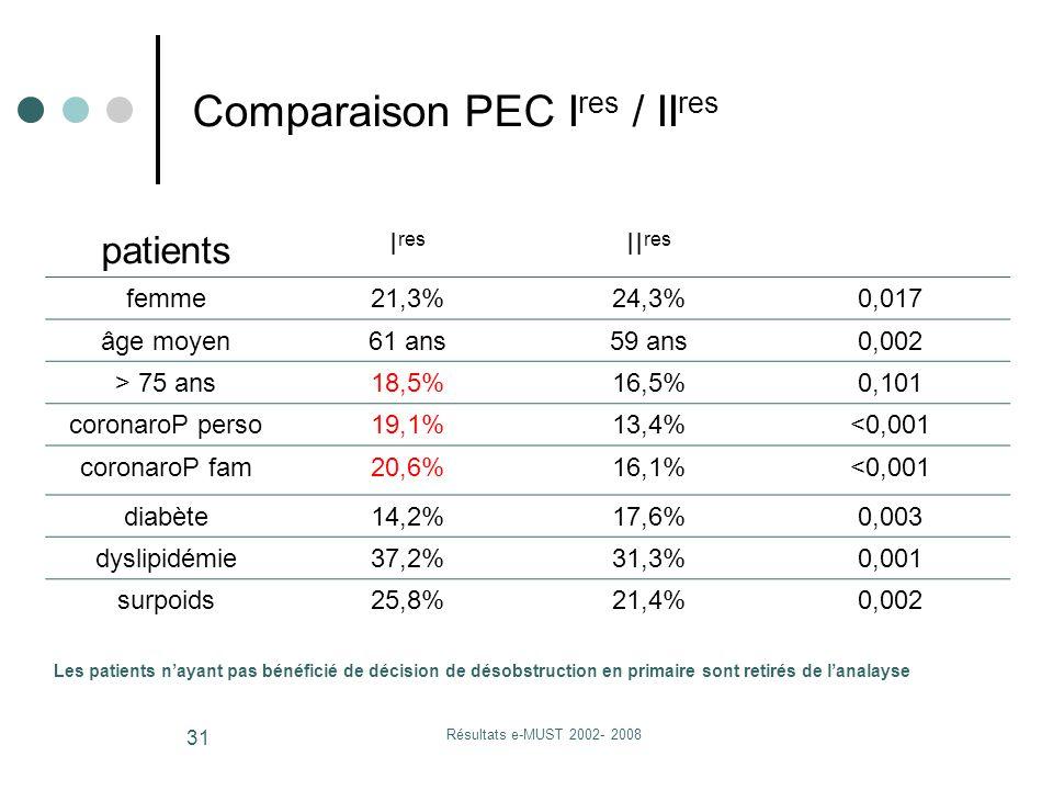 Résultats e-MUST 2002- 2008 31 Comparaison PEC I res / II res patients I res II res femme21,3%24,3%0,017 âge moyen61 ans59 ans0,002 > 75 ans18,5%16,5%0,101 coronaroP perso19,1%13,4%<0,001 coronaroP fam20,6%16,1%<0,001 diabète14,2%17,6%0,003 dyslipidémie37,2%31,3%0,001 surpoids25,8%21,4%0,002 Les patients n'ayant pas bénéficié de décision de désobstruction en primaire sont retirés de l'analayse