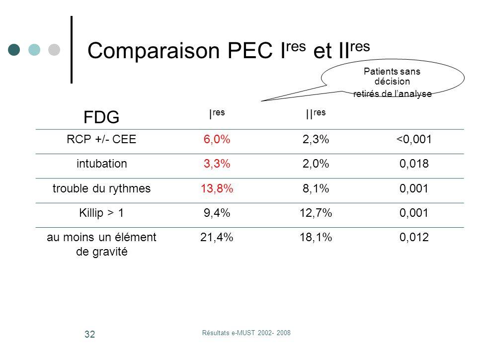 Résultats e-MUST 2002- 2008 32 Comparaison PEC I res et II res FDG I res II res RCP +/- CEE6,0%2,3%<0,001 intubation3,3%2,0%0,018 trouble du rythmes13,8%8,1%0,001 Killip > 19,4%12,7%0,001 au moins un élément de gravité 21,4%18,1%0,012 Patients sans décision retirés de l'analyse