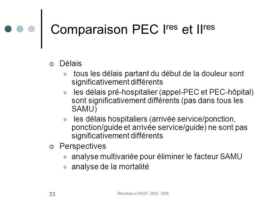 Résultats e-MUST 2002- 2008 33 Délais tous les délais partant du début de la douleur sont significativement différents les délais pré-hospitalier (appel-PEC et PEC-hôpital) sont significativement différents (pas dans tous les SAMU) les délais hospitaliers (arrivée service/ponction, ponction/guide et arrivée service/guide) ne sont pas significativement différents Perspectives analyse multivariée pour éliminer le facteur SAMU analyse de la mortalité Comparaison PEC I res et II res