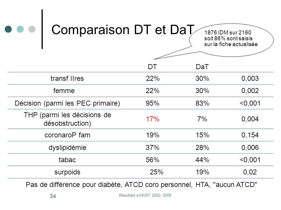 Résultats e-MUST 2002- 2008 34 Comparaison DT et DaT DTDaT transf IIres 22%30%0,003 femme22%30%0,002 Décision (parmi les PEC primaire)95%83%<0,001 THP (parmi les décisions de désobstruction) 17%7%0,004 coronaroP fam19%15%0,154 dyslipidémie37%28%0,006 tabac56%44%<0,001 surpoids 25%19%0,02 Pas de différence pour diabète, ATCD coro personnel, HTA, aucun ATCD 1876 IDM sur 2160 soit 86% sont saisis sur la fiche actualisée