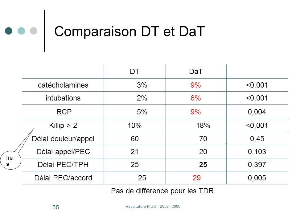 Résultats e-MUST 2002- 2008 35 Comparaison DT et DaT DTDaT catécholamines3%9%<0,001 intubations2%6%<0,001 RCP5%9%0,004 Killip > 210%18%<0,001 Délai douleur/appel60700,45 Délai appel/PEC21200,103 Délai PEC/TPH25 0,397 Délai PEC/accord25 290,005 Pas de différence pour les TDR Ire s