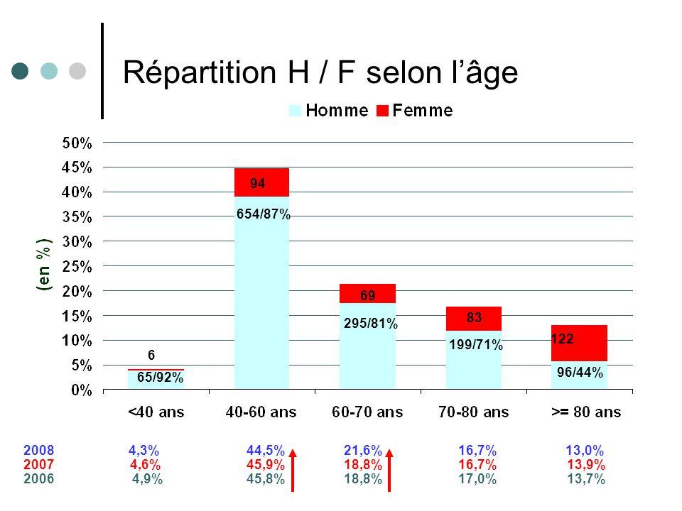 Résultats e-MUST 2002- 2008 4 94 654/87% 6 65/92% 69 295/81% 83 96/44% 122 199/71% 2008 4,3% 44,5% 21,6% 16,7%13,0% 2007 4,6% 45,9% 18,8% 16,7% 13,9% 2006 4,9% 45,8% 18,8% 17,0% 13,7% Répartition H / F selon l'âge