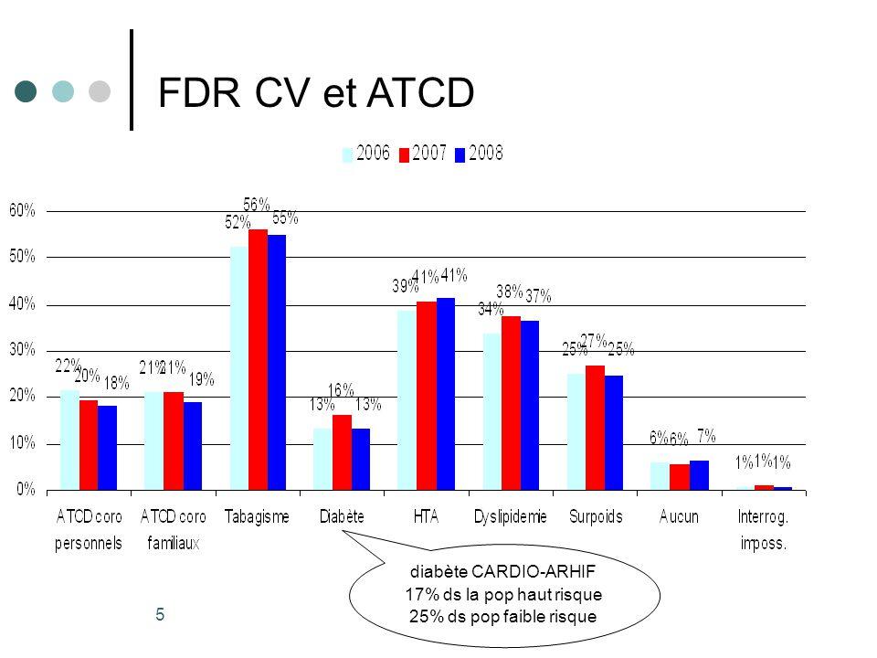 Résultats e-MUST 2002- 2008 5 FDR CV et ATCD diabète CARDIO-ARHIF 17% ds la pop haut risque 25% ds pop faible risque