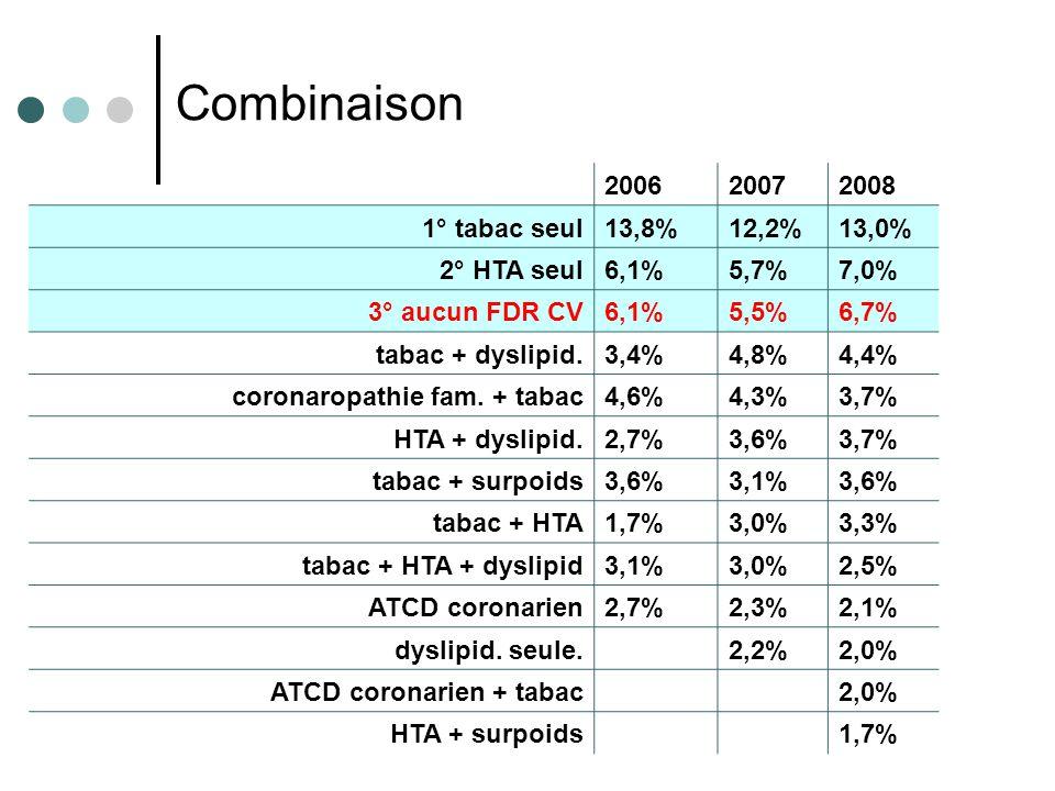 Résultats e-MUST 2002- 2008 6 200620072008 1° tabac seul13,8%12,2%13,0% 2° HTA seul6,1%5,7%7,0% 3° aucun FDR CV6,1%5,5%6,7% tabac + dyslipid.3,4%4,8%4,4% coronaropathie fam.