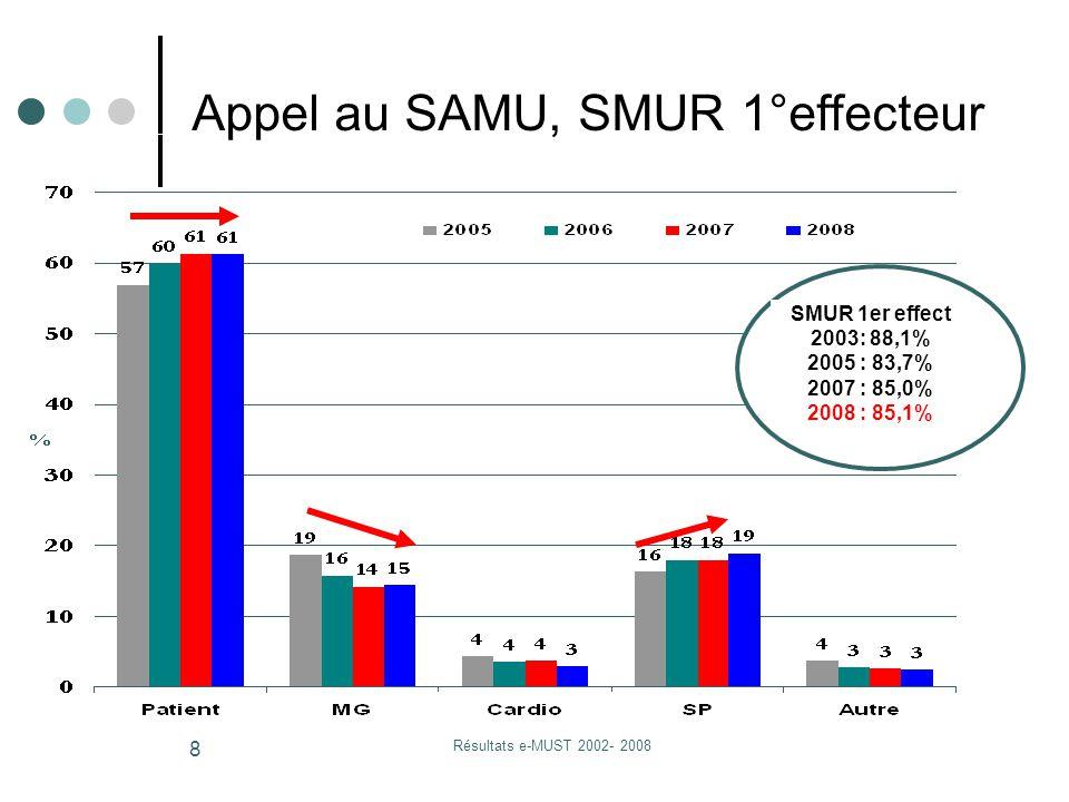 Résultats e-MUST 2002- 2008 8 Appel au SAMU, SMUR 1°effecteur SMUR 1er effect 2003: 88,1% 2005 : 83,7% 2007 : 85,0% 2008 : 85,1%