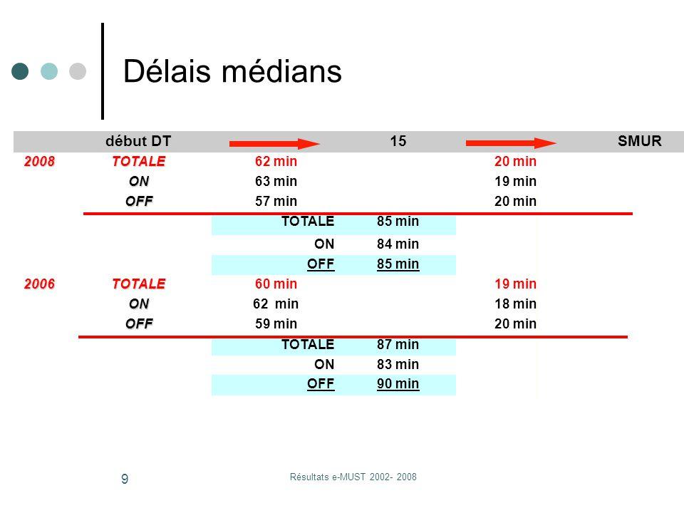 Résultats e-MUST 2002- 2008 9 début DT15 SMUR 2008TOTALE62 min20 min ON63 min19 min OFF57 min20 min TOTALE85 min ON84 min OFF85 min 2006TOTALE60 min19 min ON62 min18 min OFF59 min20 min TOTALE87 min ON83 min OFF90 min Délais médians