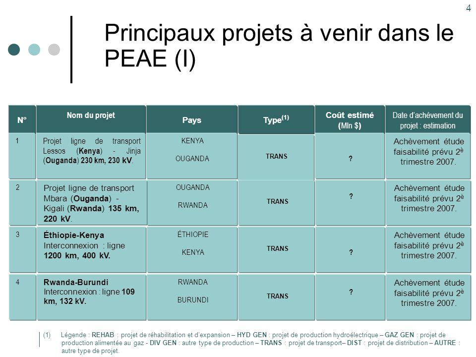 4 Principaux projets à venir dans le PEAE (I) Type (1) TRANS Pays KENYA OUGANDA Nom du projet Projet ligne de transport Lessos ( Kenya ) - Jinja ( Oug