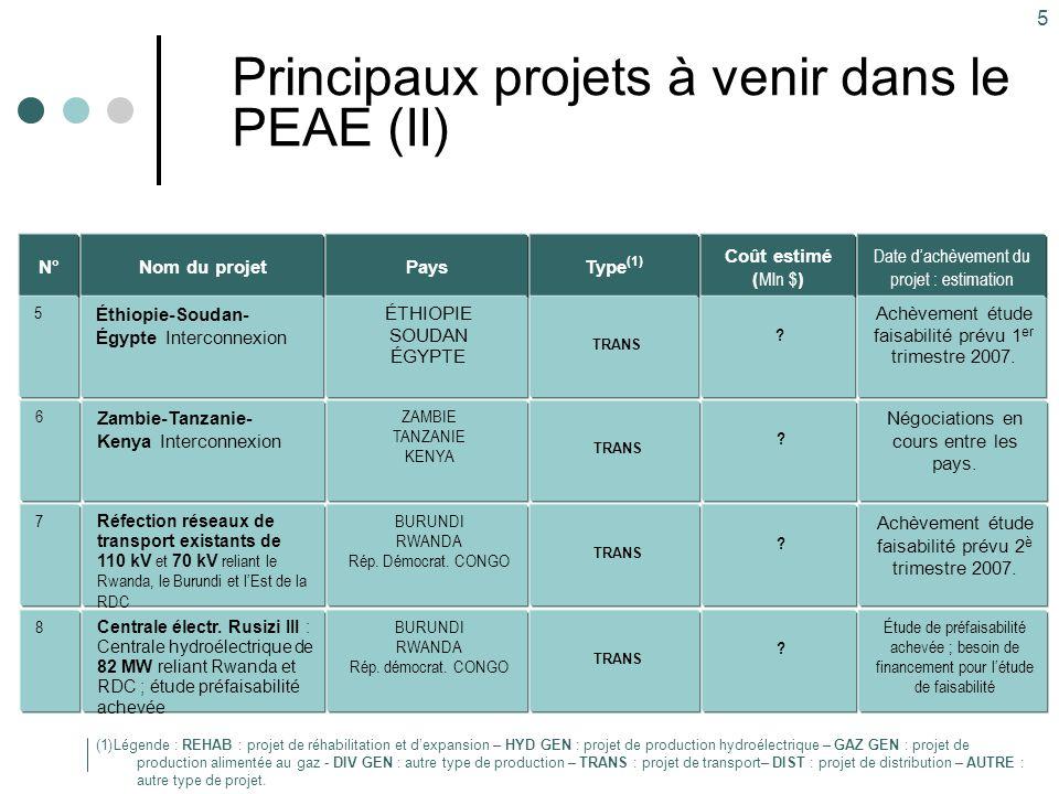 5 Principaux projets à venir dans le PEAE (II) Type (1) TRANS Pays ÉTHIOPIE SOUDAN ÉGYPTE Nom du projet Éthiopie-Soudan- Égypte Interconnexion Coût estimé ( Mln $ ) .