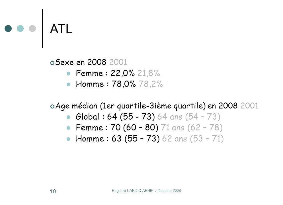 Registre CARDIO-ARHIF / résultats 2008 10 Sexe en 2008 2001 Femme : 22,0% 21,8% Homme : 78,0% 78,2% Age médian (1er quartile-3ième quartile) en 2008 2001 Global : 64 (55 - 73) 64 ans (54 – 73) Femme : 70 (60 – 80) 71 ans (62 – 78) Homme : 63 (55 – 73) 62 ans (53 – 71) ATL