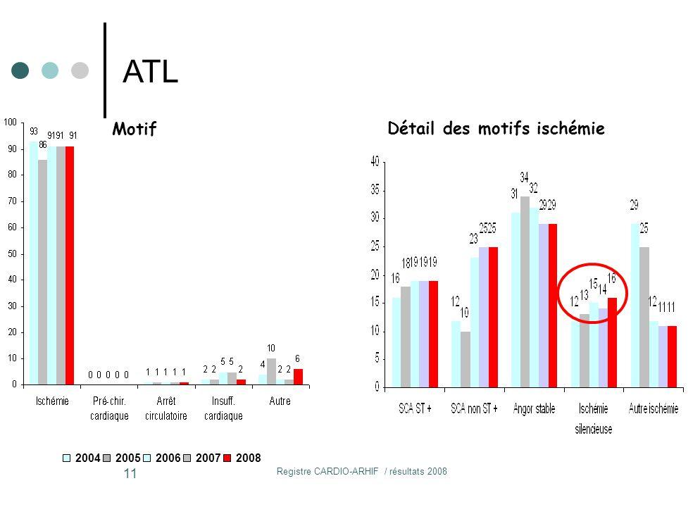 Registre CARDIO-ARHIF / résultats 2008 11 Motif Détail des motifs ischémie 20042005200620072008 ATL