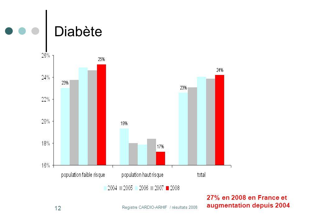 Registre CARDIO-ARHIF / résultats 2008 12 Diabète 27% en 2008 en France et augmentation depuis 2004
