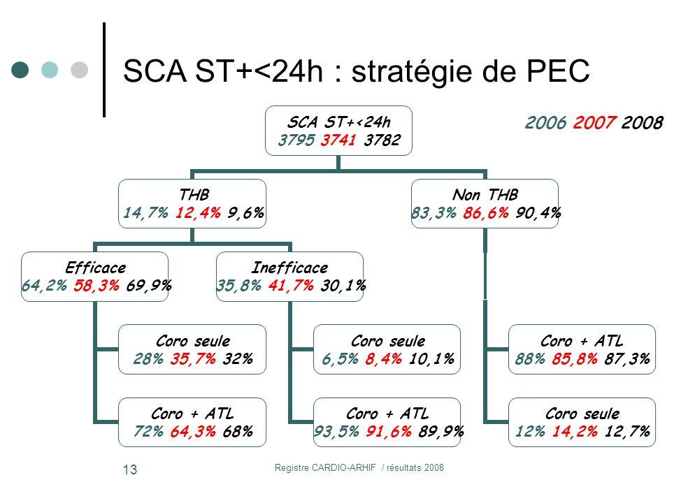 Registre CARDIO-ARHIF / résultats 2008 13 SCA ST+<24h 3795 3741 3782 THB 14,7% 12,4% 9,6% Efficace 64,2% 58,3% 69,9% Coro seule 28% 35,7% 32% Coro + ATL 72% 64,3% 68% Inefficace 35,8% 41,7% 30,1% Coro seule 6,5% 8,4% 10,1% Coro + ATL 93,5% 91,6% 89,9% Non THB 83,3% 86,6% 90,4% Coro + ATL 88% 85,8% 87,3% Coro seule 12% 14,2% 12,7% SCA ST+<24h : stratégie de PEC 2006 2007 2008